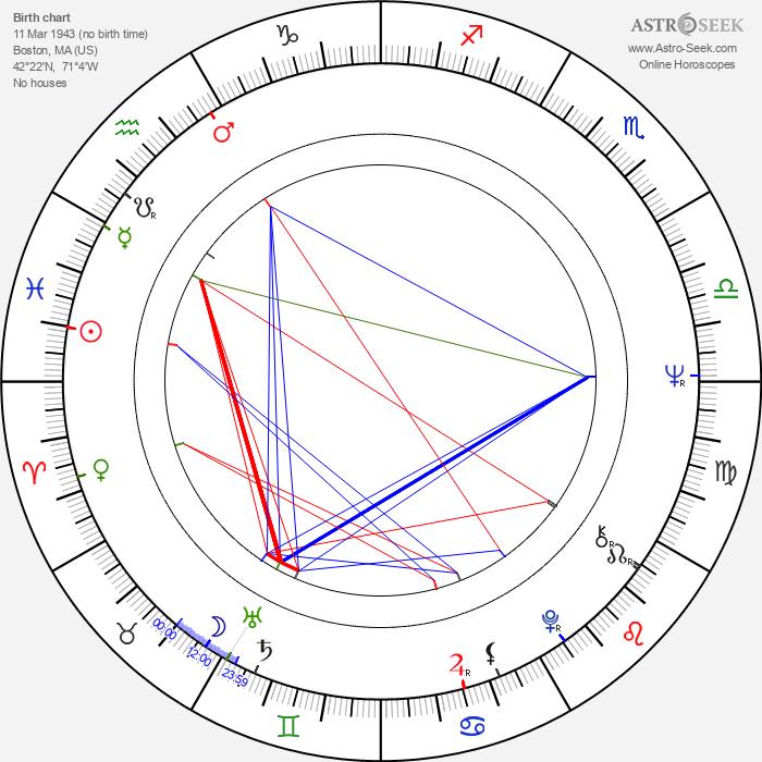 Wayne Allwine - Astrology Natal Birth Chart