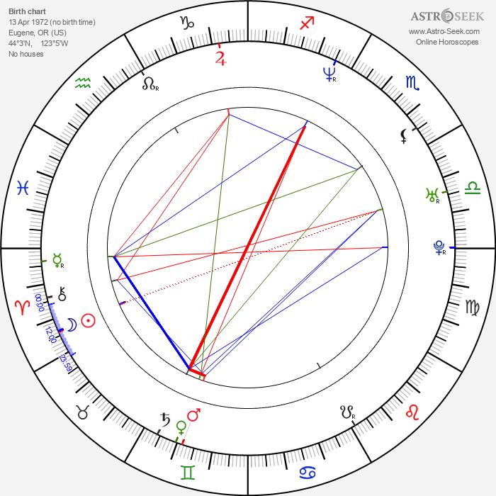 Wayne Douglas Morgan - Astrology Natal Birth Chart