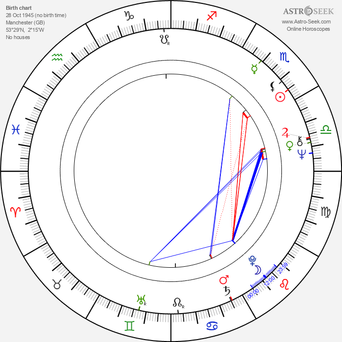 Wayne Fontana - Astrology Natal Birth Chart