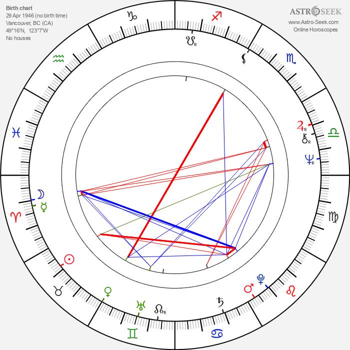 Wayne Robson - Astrology Natal Birth Chart