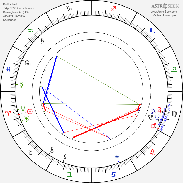 Wayne Rogers - Astrology Natal Birth Chart