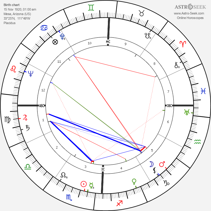 Wayne Thiebaud - Astrology Natal Birth Chart