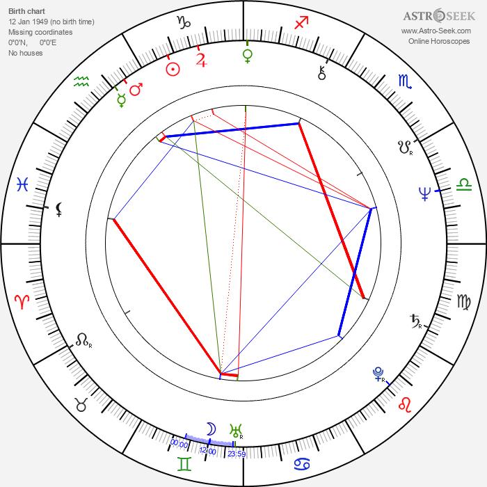 Wayne Wang - Astrology Natal Birth Chart