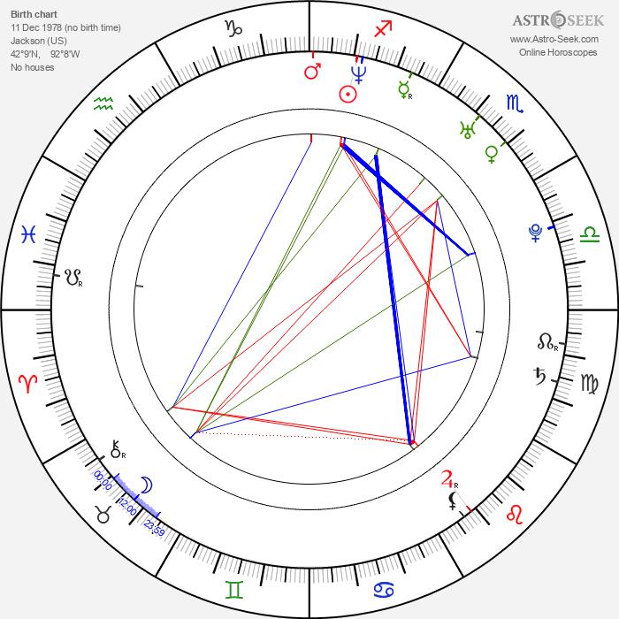 Wayne Wilcox - Astrology Natal Birth Chart