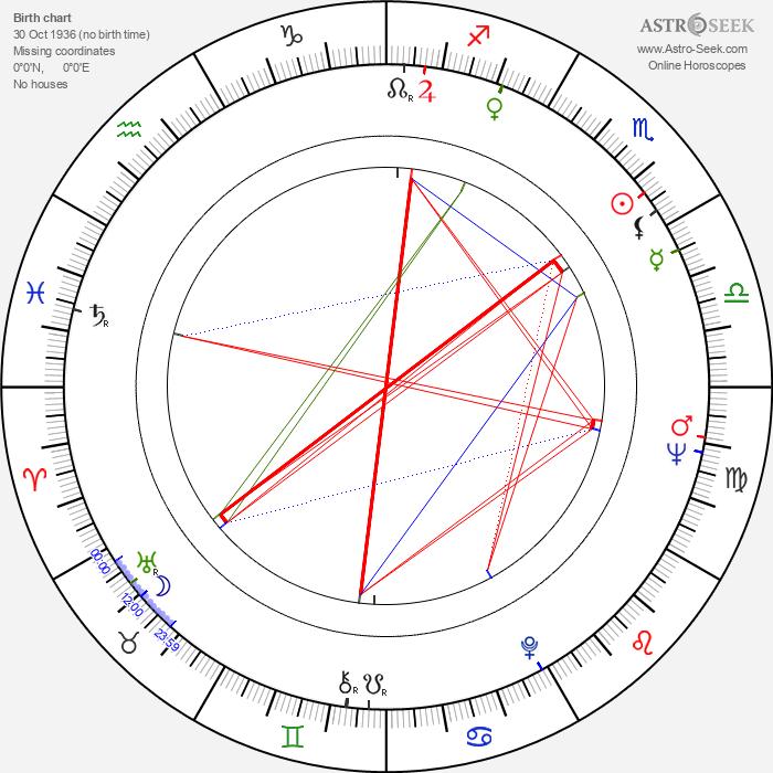 Wei Ou - Astrology Natal Birth Chart