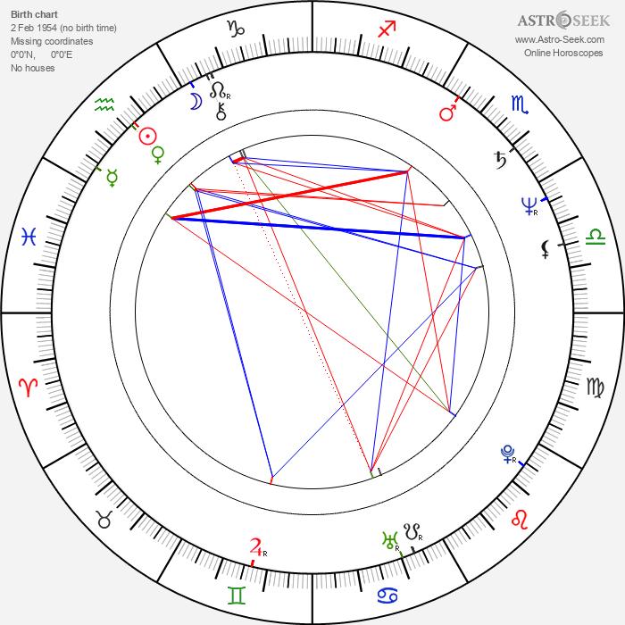 Wei Tung - Astrology Natal Birth Chart