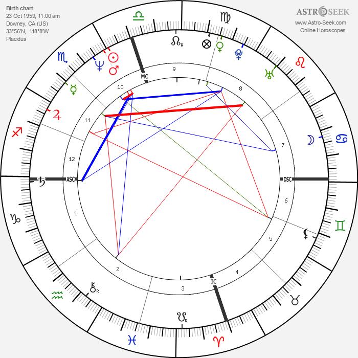 Weird Al Yankovic - Astrology Natal Birth Chart
