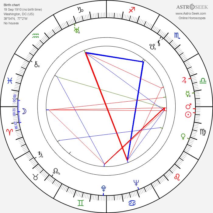 Weldon Heyburn - Astrology Natal Birth Chart