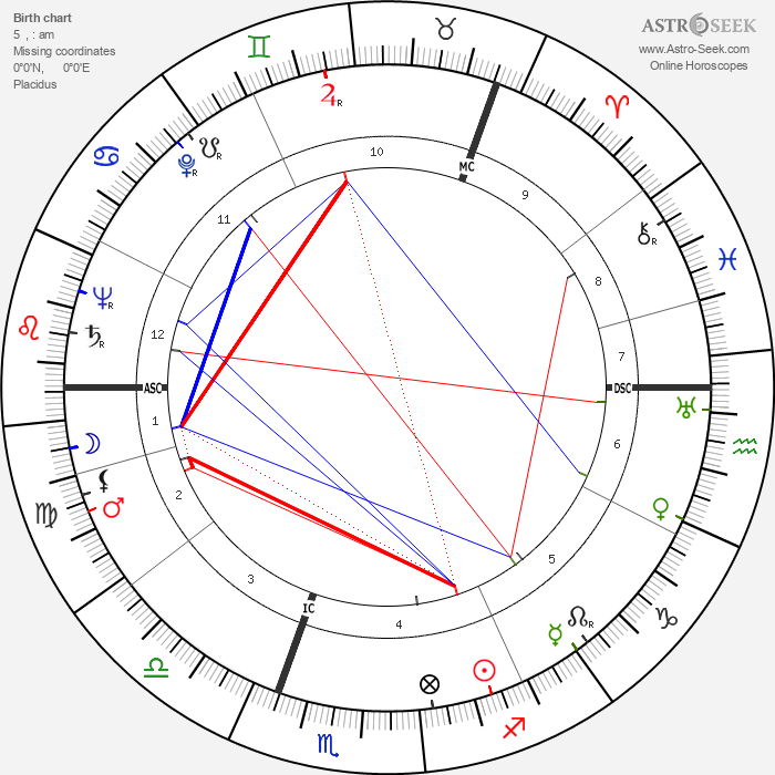 Wenche Foss - Astrology Natal Birth Chart