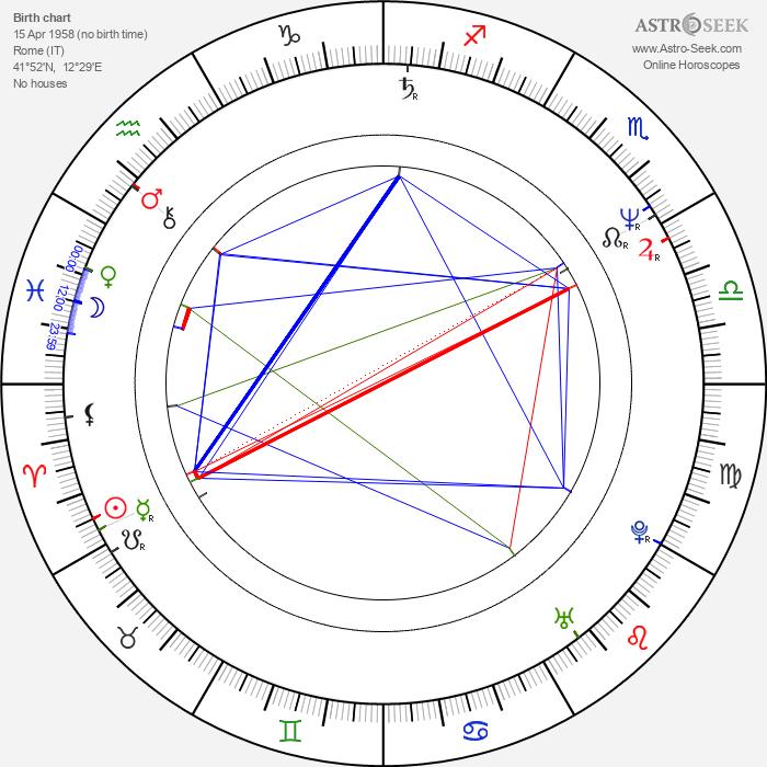 Wendel Meldrum - Astrology Natal Birth Chart