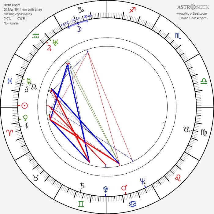 Wendell Corey - Astrology Natal Birth Chart