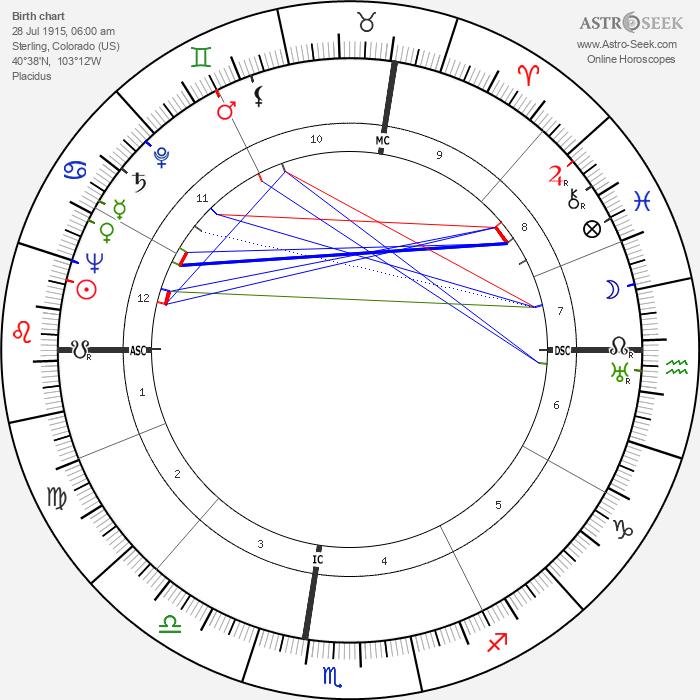 Wendell John Coats - Astrology Natal Birth Chart
