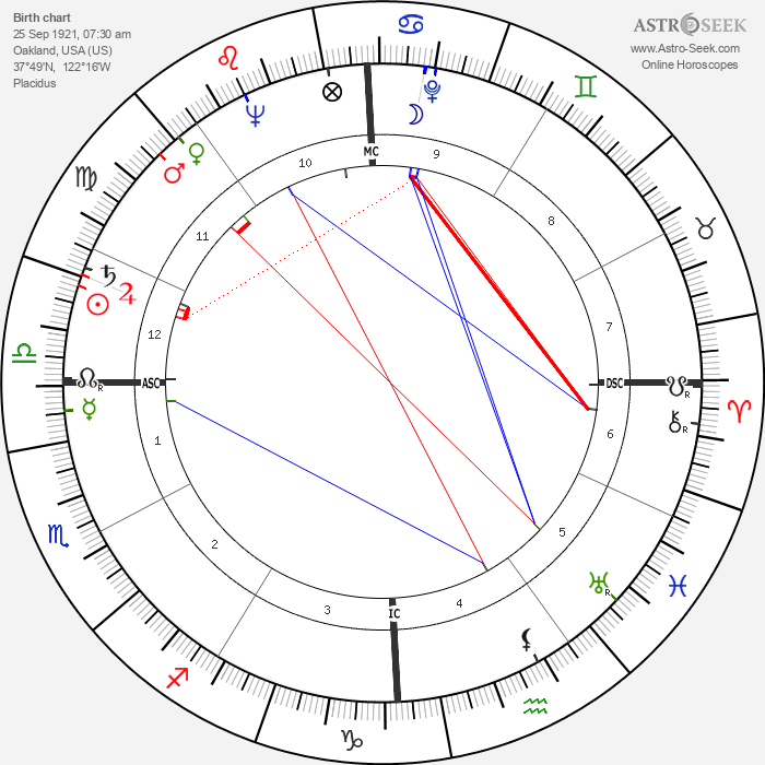 Wendell Phillips - Astrology Natal Birth Chart