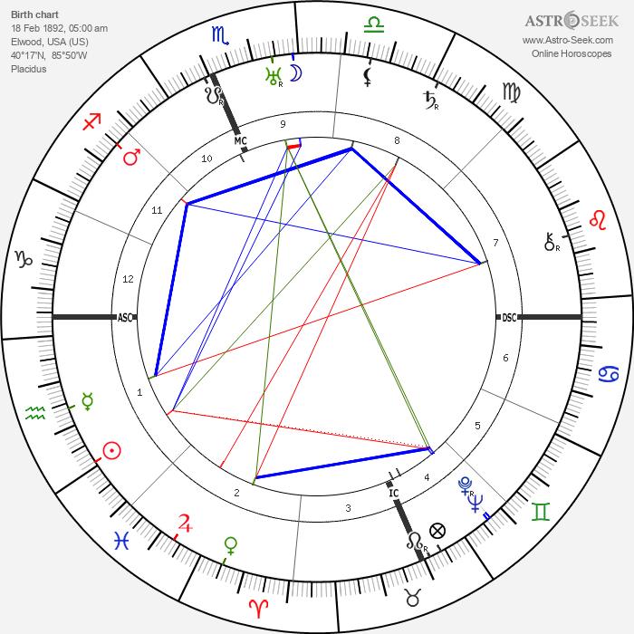 Wendell Wilkie - Astrology Natal Birth Chart
