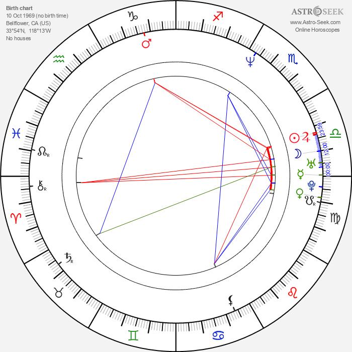 Wendi McLendon-Covey - Astrology Natal Birth Chart