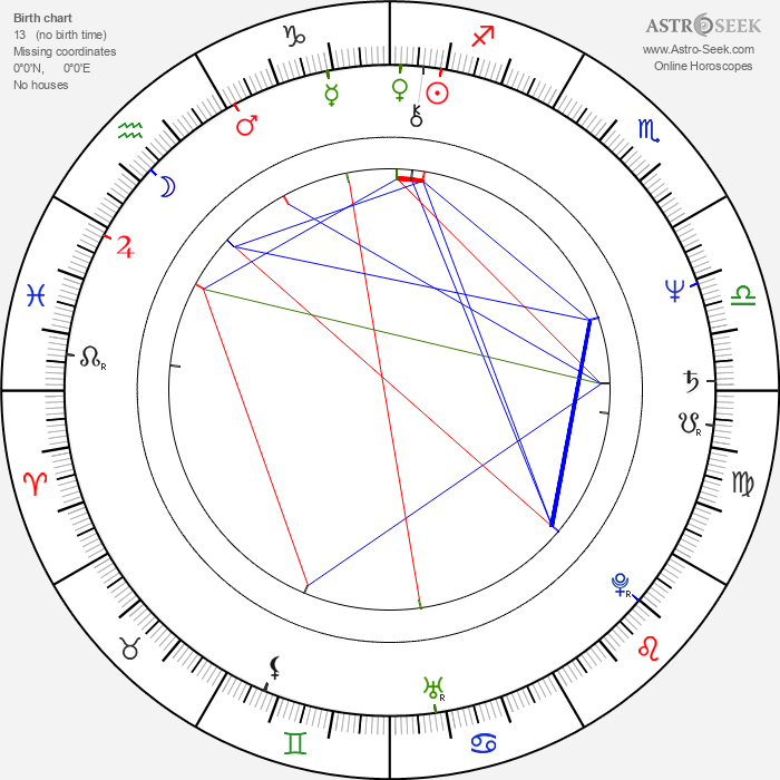 Wendie Malick - Astrology Natal Birth Chart