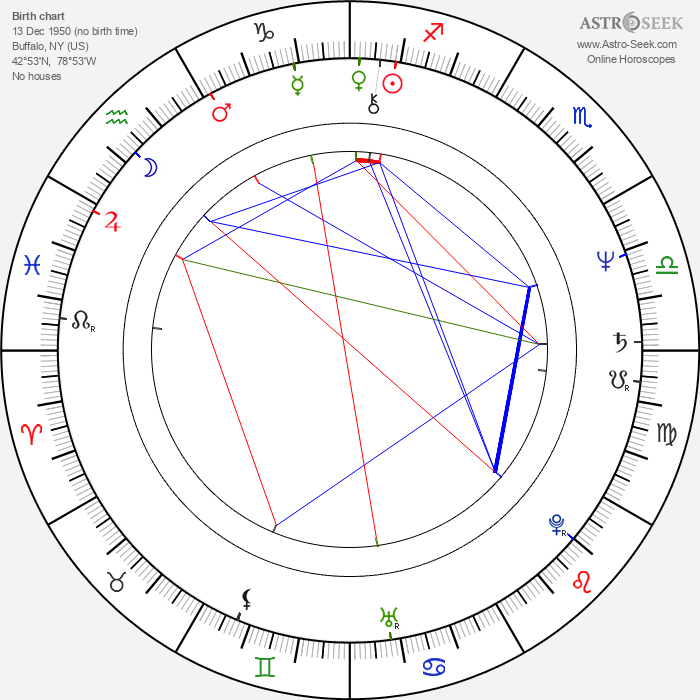 Wendie Malick - Astrology Natal Birth Chart