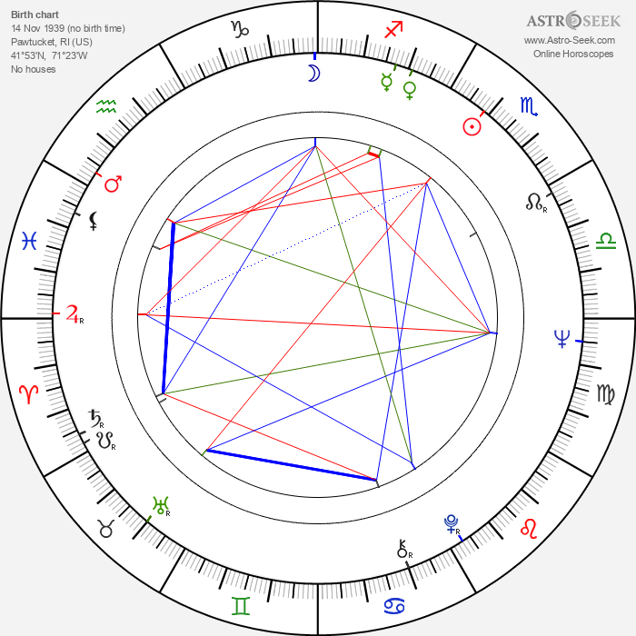 Wendy Carlos - Astrology Natal Birth Chart