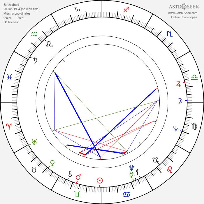 Wendy Craig - Astrology Natal Birth Chart