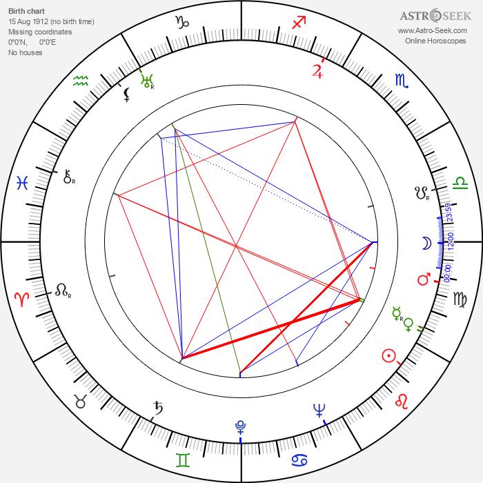 Wendy Hiller - Astrology Natal Birth Chart