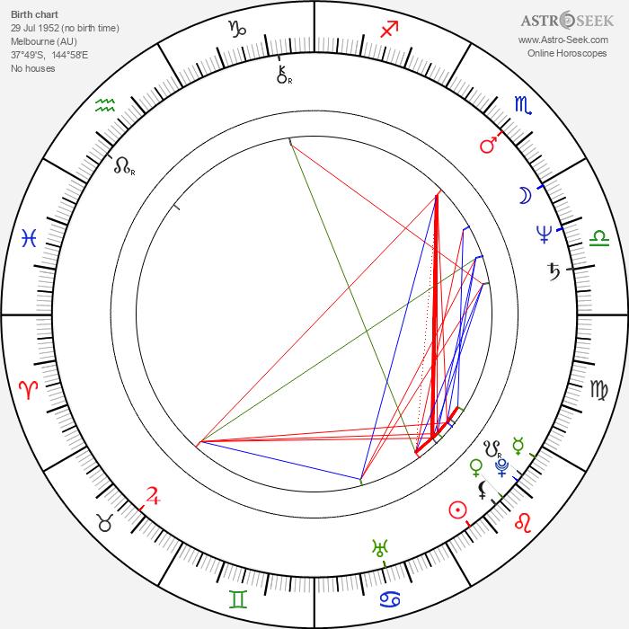 Wendy Hughes - Astrology Natal Birth Chart