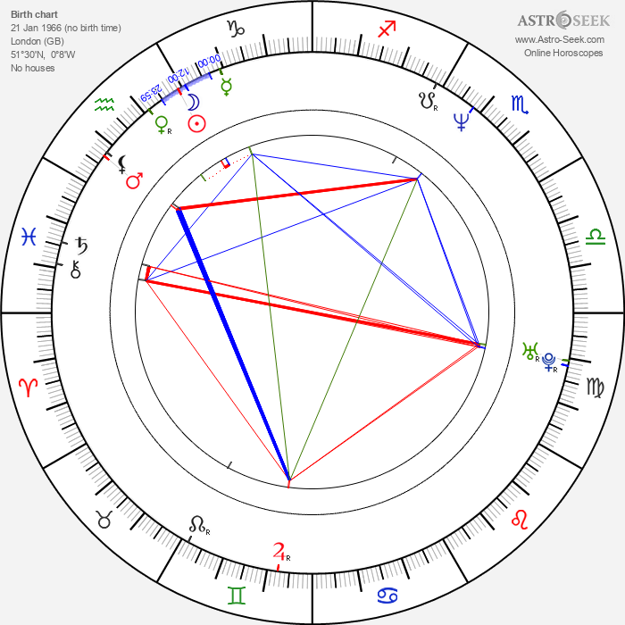 Wendy James - Astrology Natal Birth Chart