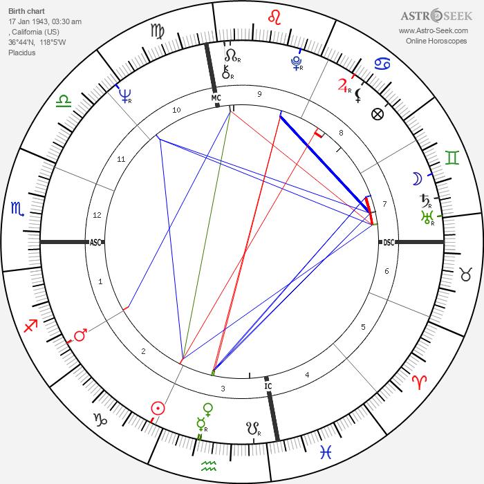 Wendy Yoshimura - Astrology Natal Birth Chart
