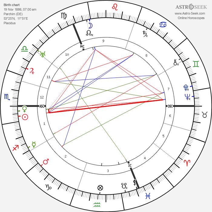 Werner Cords - Astrology Natal Birth Chart