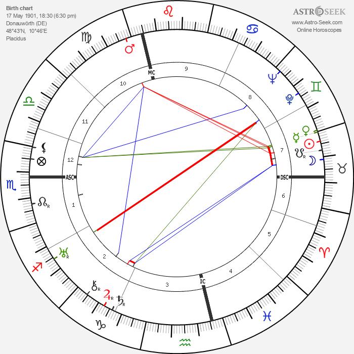 Werner Egk - Astrology Natal Birth Chart