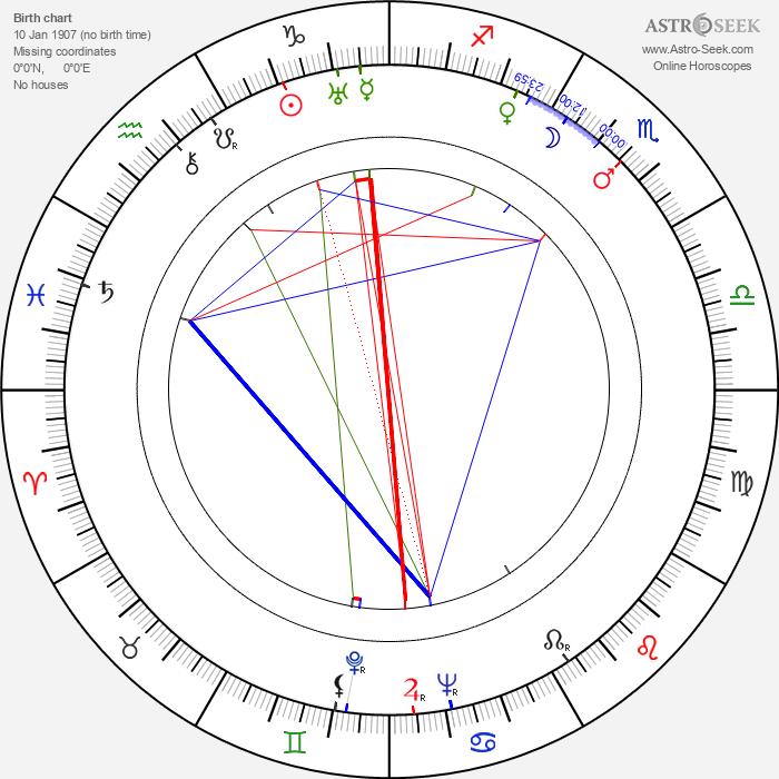 Werner Fuetterer - Astrology Natal Birth Chart