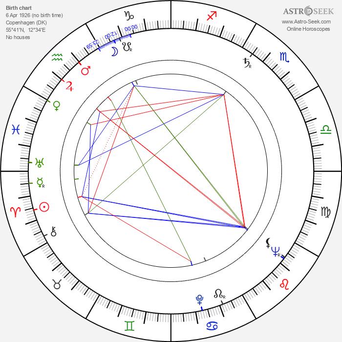 Werner Hedman - Astrology Natal Birth Chart