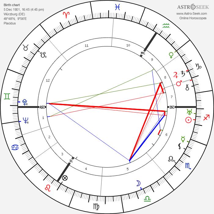 Werner Heisenberg - Astrology Natal Birth Chart