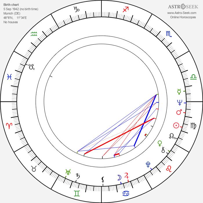 Werner Herzog - Astrology Natal Birth Chart