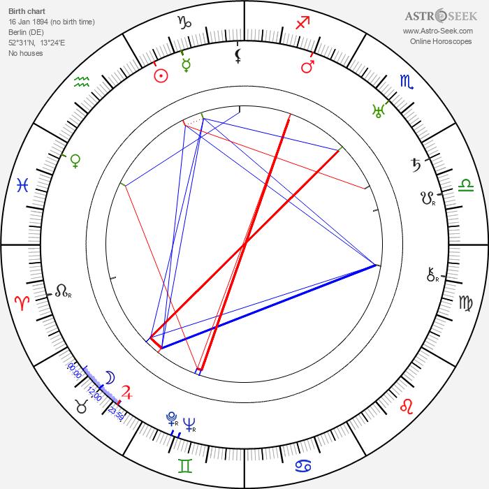 Werner Julius March - Astrology Natal Birth Chart