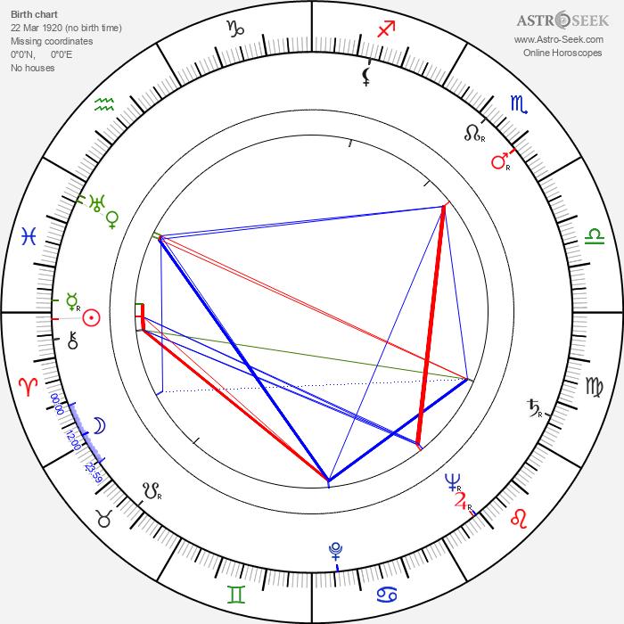 Werner Klemperer - Astrology Natal Birth Chart