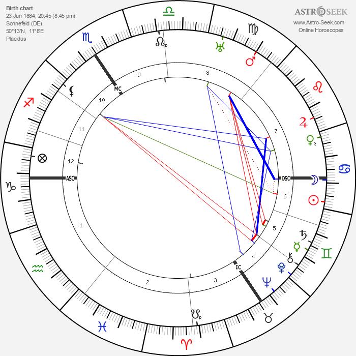 Werner Krauss - Astrology Natal Birth Chart