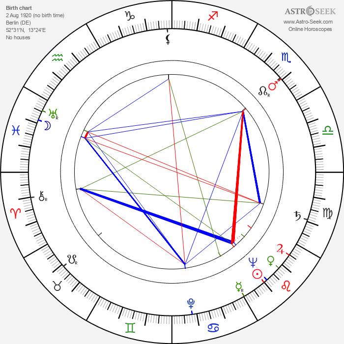 Werner Müller - Astrology Natal Birth Chart
