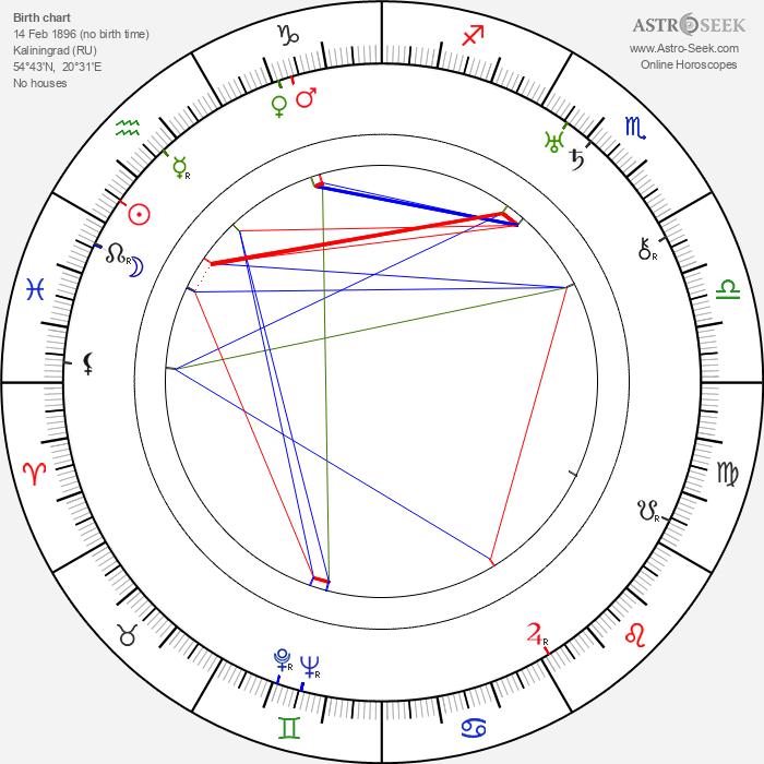 Werner R. Heymann - Astrology Natal Birth Chart
