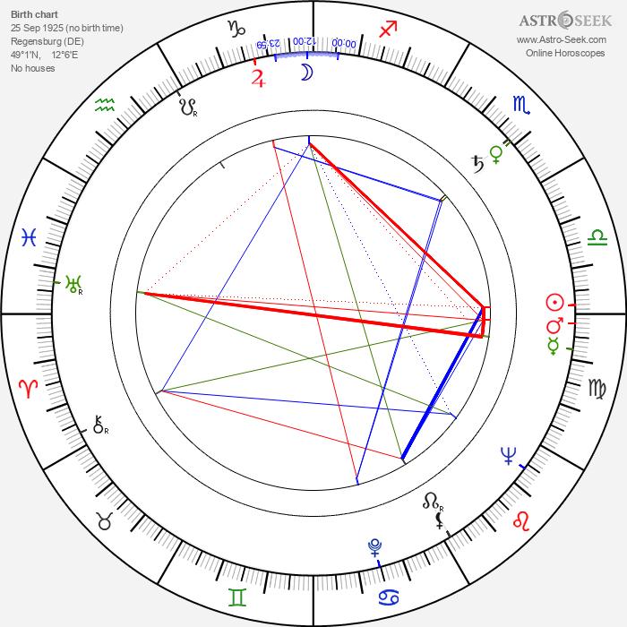Werner Scharfenberger - Astrology Natal Birth Chart