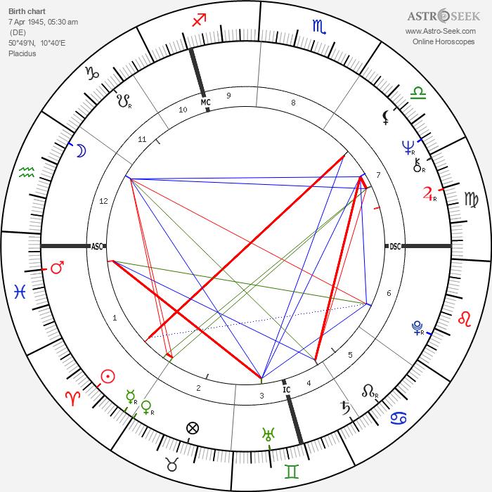 Werner Schroeter - Astrology Natal Birth Chart