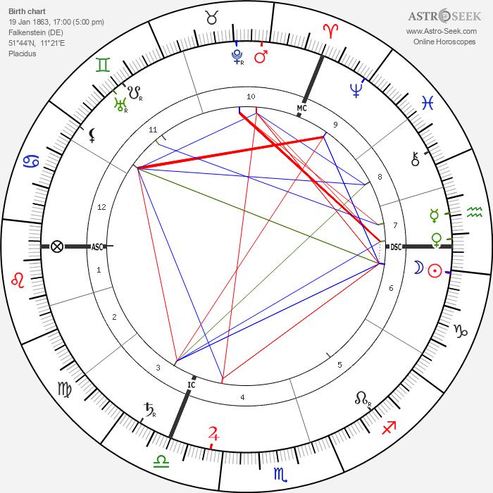 Werner Sombart - Astrology Natal Birth Chart