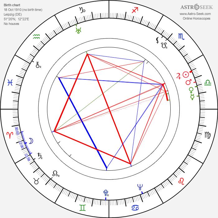 Werner Wieland - Astrology Natal Birth Chart