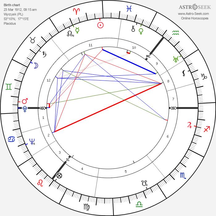 Wernher von Braun - Astrology Natal Birth Chart