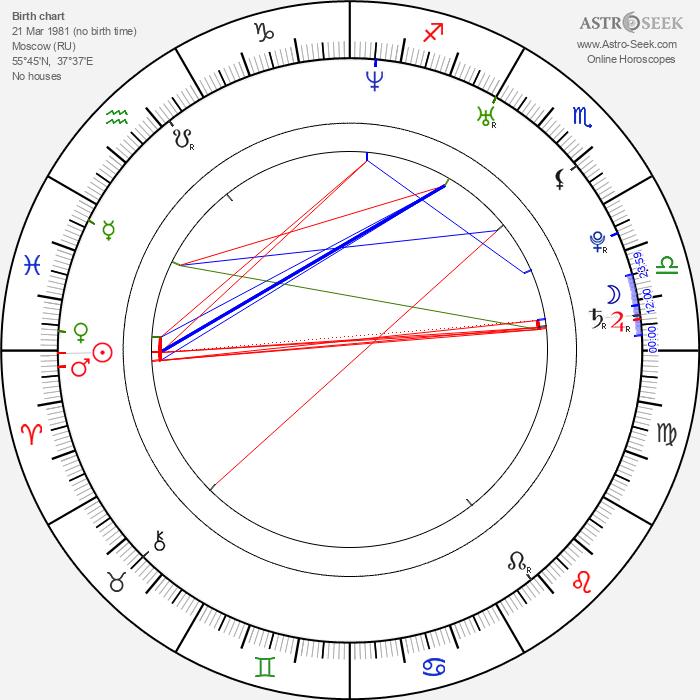 Weronika Ksiazkiewicz - Astrology Natal Birth Chart