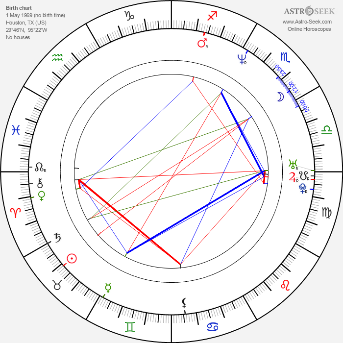 Wes Anderson - Astrology Natal Birth Chart