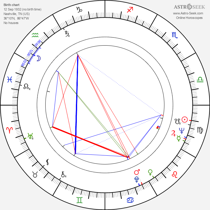 Wes Bishop - Astrology Natal Birth Chart