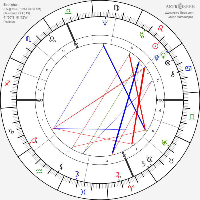Wes Craven - Astrology Natal Birth Chart