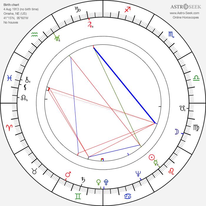 Wesley Addy - Astrology Natal Birth Chart