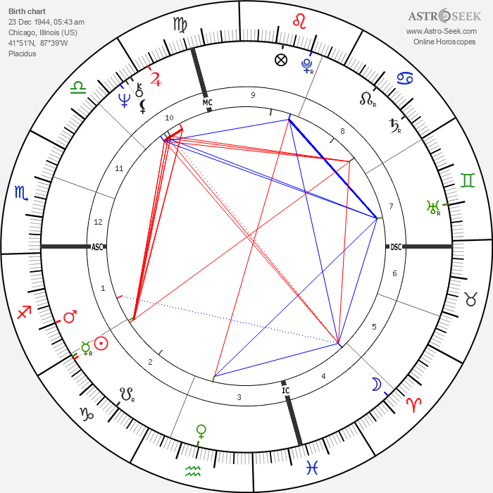 Wesley Clark - Astrology Natal Birth Chart
