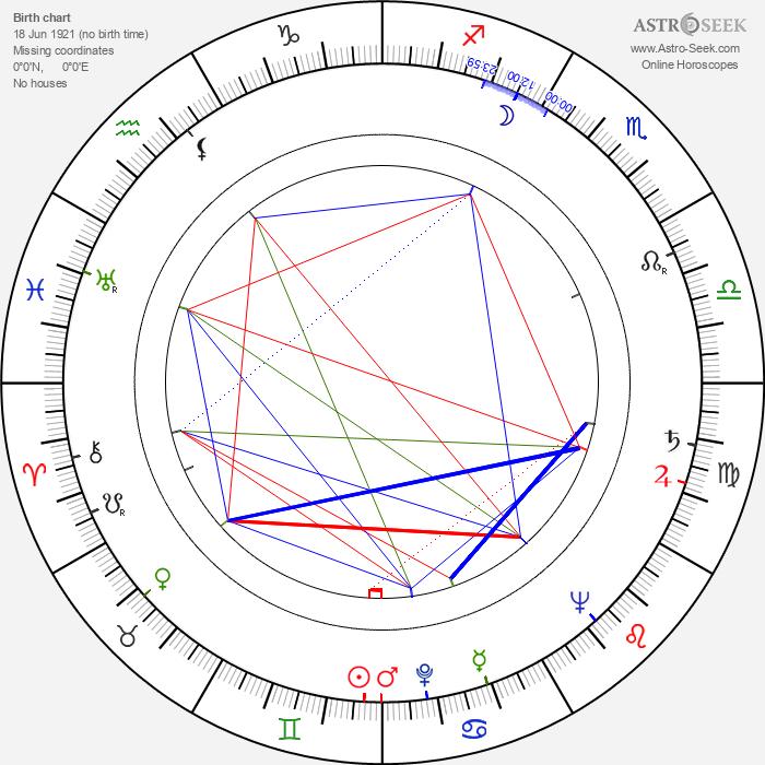 Wesley Lau - Astrology Natal Birth Chart